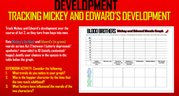 Blood Brothers - Mickey and Edward!
