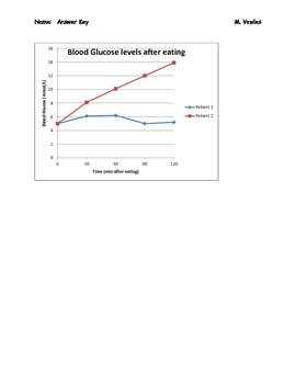 Blood Glucose Regulation, Diabetes, and Homeostasis