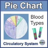 Blood Type PieChart