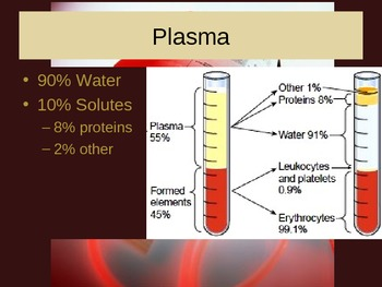 Blood and its Elements