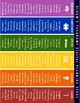 Bloom's Taxonomy (New Edition) Digital Planning Verbs & Cards