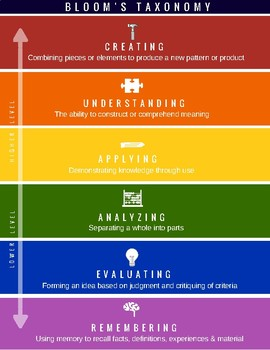 Bloom S Taxonomy New Edition Digital Planning Verbs