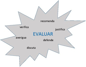 Bloom's Taxonomy Posters - Spanish