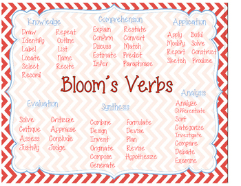 Bloom's Verbs Poster