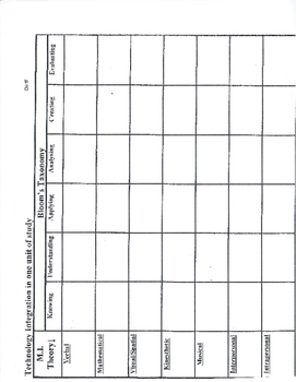 Blooms-Gardners Unit Planning Grid
