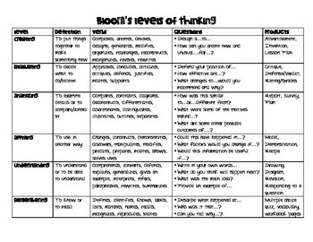 Bloom's Levels of Thinking - Definitions, Verbs, Questions, & Products