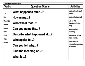 Blooms Question Stems: Easy to engage all learners in discussions