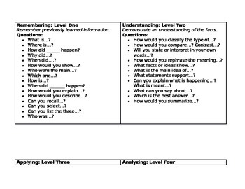 Bloom's Taxonomy Action Verbs and Questions