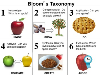 Bloom's Taxonomy Handout for kids in revised and original versions