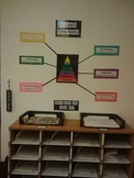 Bloom's Taxonomy Poster (Assembly Required)