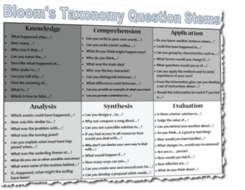 Blooms Taxonomy Question Stems Reference Guide