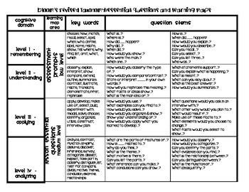 Bloom's Taxonomy Question Stems Reference Sheet