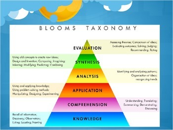 Bloom's Taxonomy Questioning