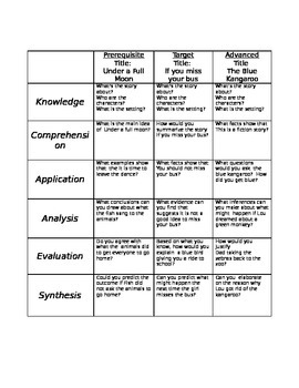 Blooms Taxonomy Questions for Scott Foresman Leveled Readers 2012
