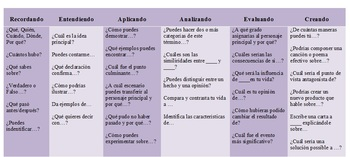 Blooms Taxonomy Questions i... by The Bilingual Teacher Store ...