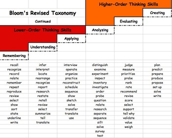 Bloom's Taxonomy Reference Sheet
