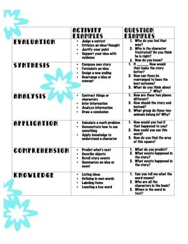 Bloom's Taxonomy Skill and Question Reference Guide