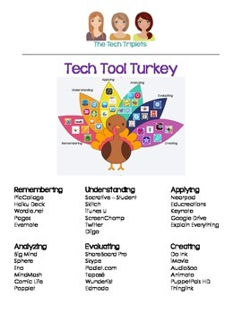 Blooms Taxonomy: Tech Tool Turkey