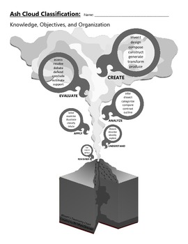 Bloom's Taxonomy - Volcano Poster Guide