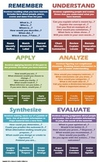 Bloom's Taxonomy and Costa's Levels of Thinking Classroom Poster