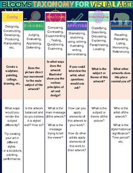 Blooms Taxonomy for Visual Art