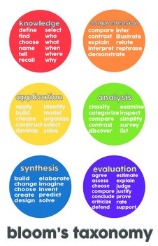 Blooms Taxonomy Poster