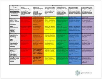 Bloom's Taxonomy/Critical Thinking Guiding Questions (BTCT Matrix)