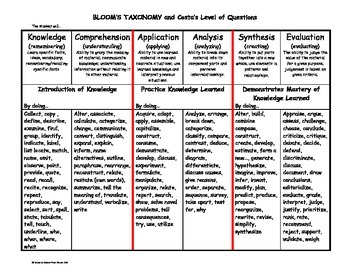 Blooms and Costa's Level of Questioning