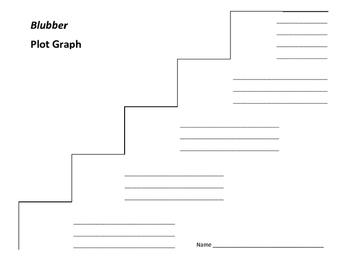 Blubber Plot Graph - Judy Blume