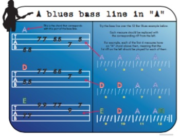 Blues in A for Electric Bass