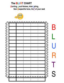 Blurting Chart