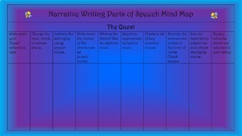 Narrative writing parts of speech blended activity