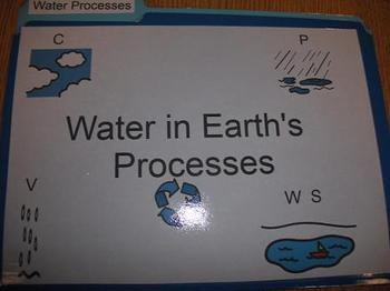 Water Cycle (Water Processes)
