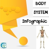 Body System Infographic Project (Distance Learning)