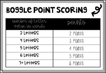 Boggle Point Scoring Chart