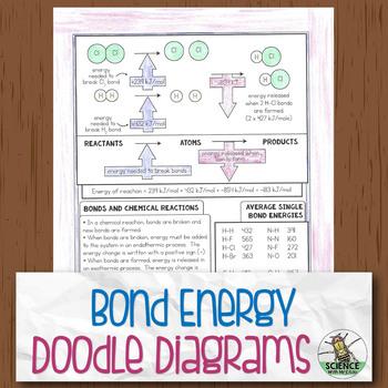 Bond Energy Chemistry Doodle Diagrams