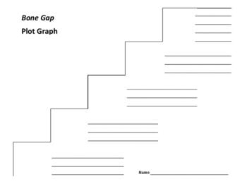 Bone Gap Plot Graph - Laura Ruby