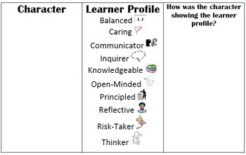Book Characters Showing the Learner Profile Attributes!