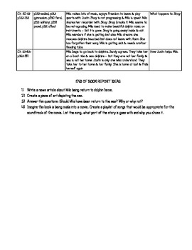 Book Summary - Music of Dolphins, Level V, Lexile 560L, DRA 50