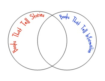 Books That Tell Stories vs. Books That Tell Information Graphic Organizer