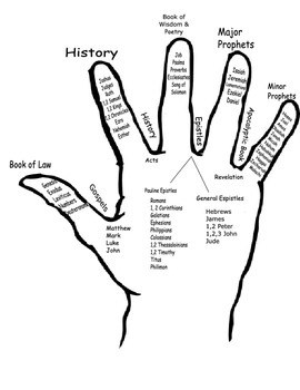 Books of the Bible Hand