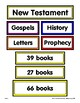 Books of the Bible—Mapping the Bible's Testaments, Sections and Books with Cards
