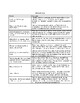 Born a Crime, ch. 18 Sequence and Significance Activity