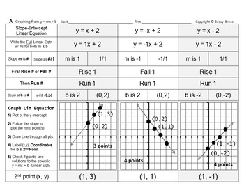 Brocci Bundles: Graphing - Graphing Linear Equations Bundle (11 L, 52 WS, 164 P)