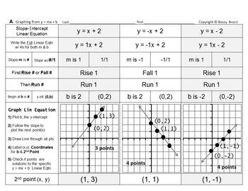 Brocci Bundle: Graphing Graph Linear Equations Bundle