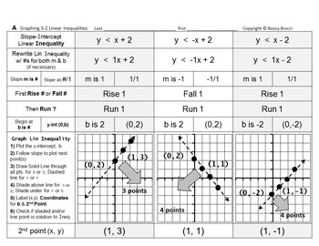 Brocci Bundles: Graphing - Graphing Linear Inequalities Bundle (12 WS, 36 P)