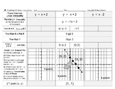 Brocci Bundle Graphing C: The Graph Linear Inequalities Bundle