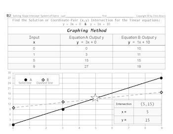 Brocci Bundle Algebra L: Solve Systems of Equations by Substit Elimin & Graphing