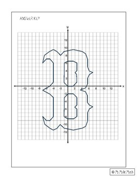 Boston Red Sox Logo on the Coordinate Plane