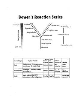 Lab:  Bowens Reaction Series